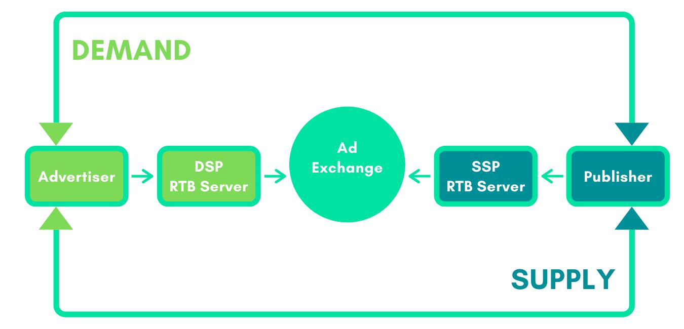 Ad Exchange